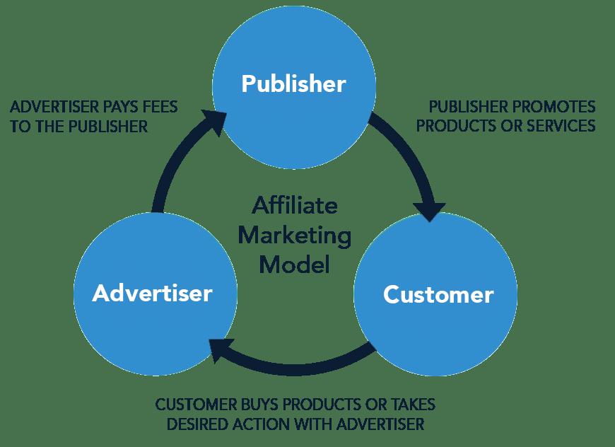affiliate-marketing-model-v2